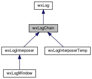wxWidgets  wxLogChain Class Reference 6405ca92a8