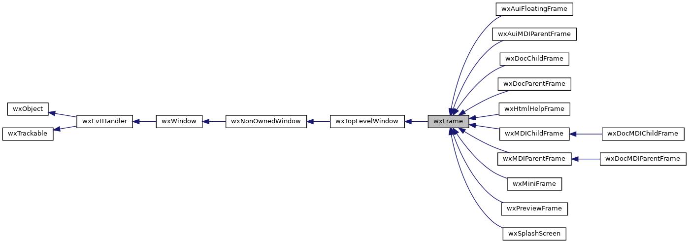 wxWidgets: wxFrame Class Reference